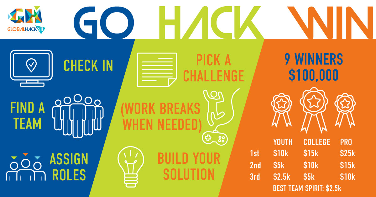 GlobalHack VII Infographic